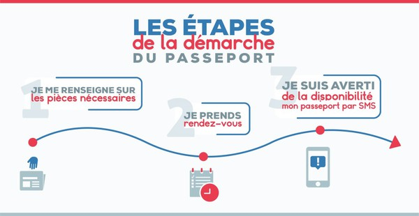 passeport démarches